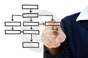 Hand Pushing Plan Analysis Flow Chart Royalty Free Stock Image - Image: 21100516